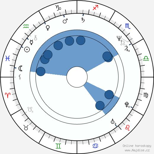 Sean Michaels wikipedie, horoscope, astrology, instagram