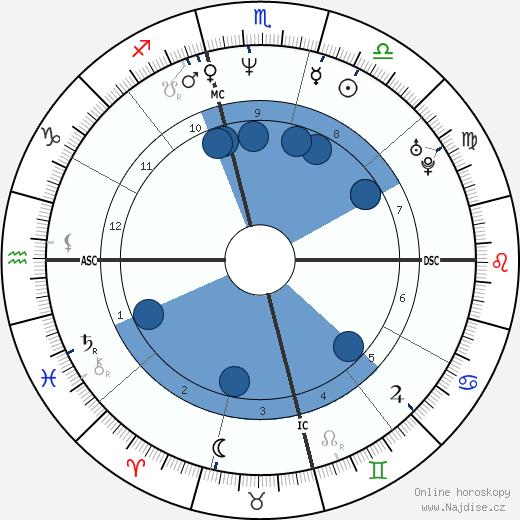 Sean Patrick Flanery wikipedie, horoscope, astrology, instagram