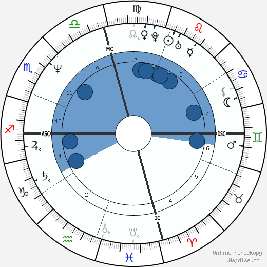 Sean Penn wikipedie, horoscope, astrology, instagram