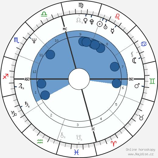 Sean Penn wikipedie, horoscope, astrology, instagram