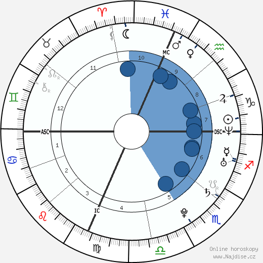 Sean Stone wikipedie, horoscope, astrology, instagram