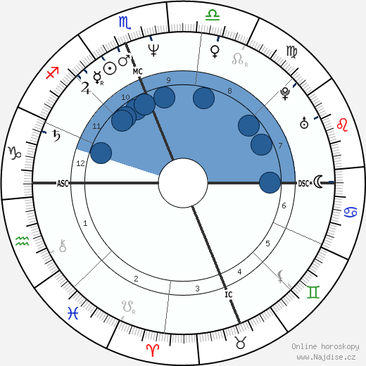 Sean Young wikipedie, horoscope, astrology, instagram