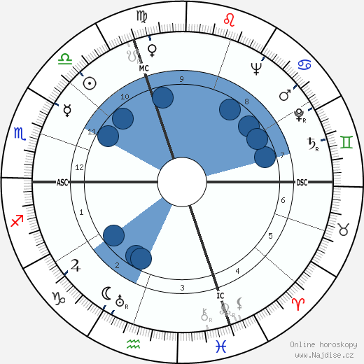 Secondo Ricci wikipedie, horoscope, astrology, instagram