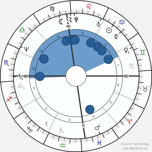 Sela Ward wikipedie, horoscope, astrology, instagram