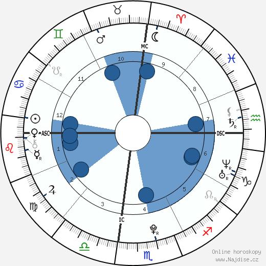 Selena Gomez wikipedie, horoscope, astrology, instagram