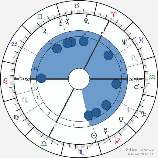 Selma Lagerlöf wikipedie, horoscope, astrology, instagram