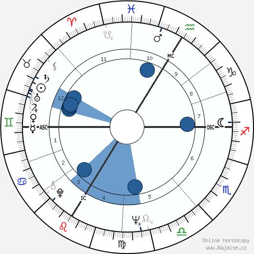 Senta Berger wikipedie, horoscope, astrology, instagram