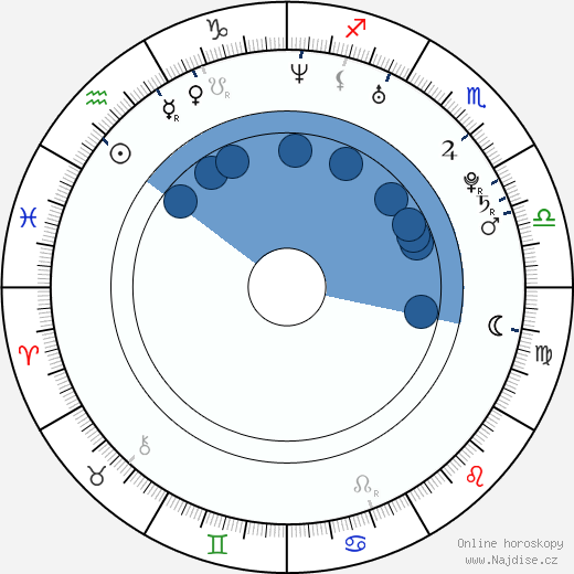 Seok-jin Ha wikipedie, horoscope, astrology, instagram