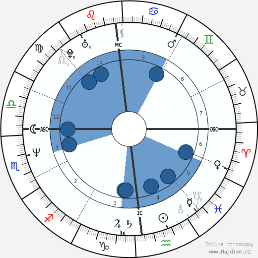 Serge Gaillard wikipedie, horoscope, astrology, instagram