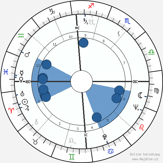 Serge Gainsbourg wikipedie, horoscope, astrology, instagram