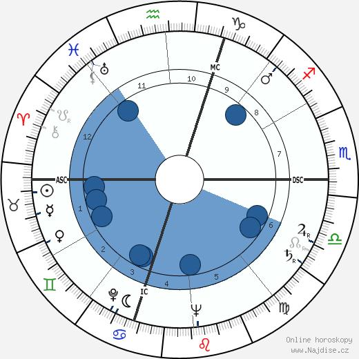 Serge Reggiani wikipedie, horoscope, astrology, instagram