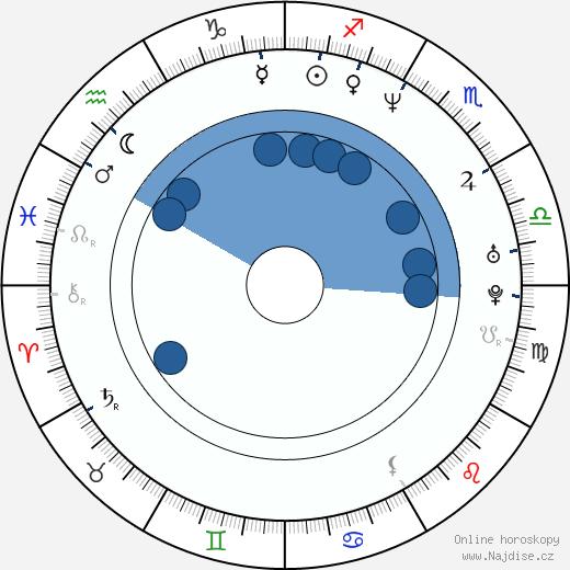 Sergei Fedorov wikipedie, horoscope, astrology, instagram