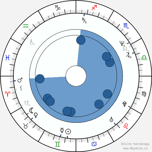 Sergej Makoveckij wikipedie, horoscope, astrology, instagram