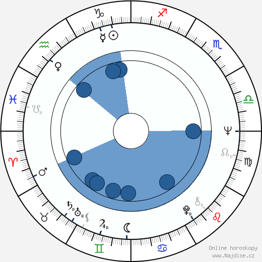 Sergej Šakurov wikipedie, horoscope, astrology, instagram