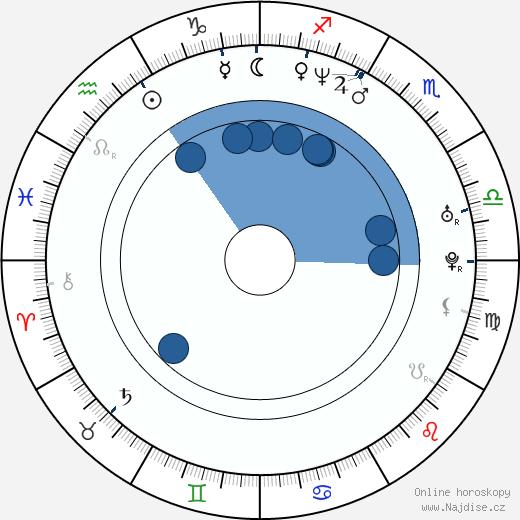 Sergej Ugrjumov wikipedie, horoscope, astrology, instagram