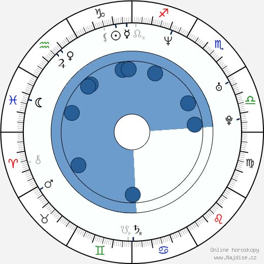 Sergio Barrejón wikipedie, horoscope, astrology, instagram