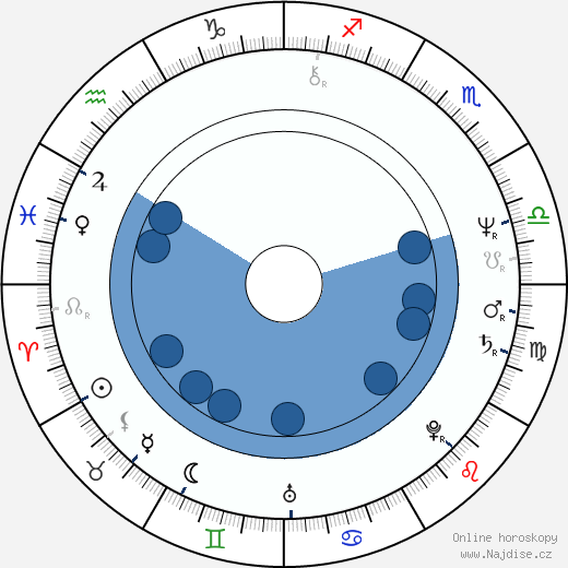 Sergio Cabrera wikipedie, horoscope, astrology, instagram
