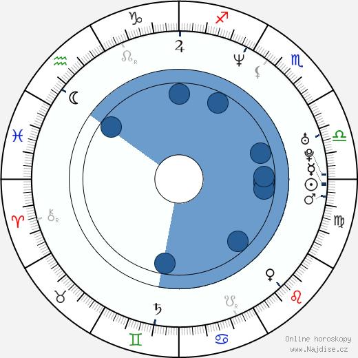 Sergio Di Zio wikipedie, horoscope, astrology, instagram