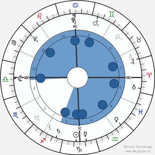 Sergio Leone wikipedie, horoscope, astrology, instagram