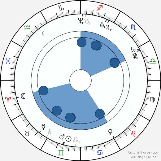 Seth Packard wikipedie, horoscope, astrology, instagram
