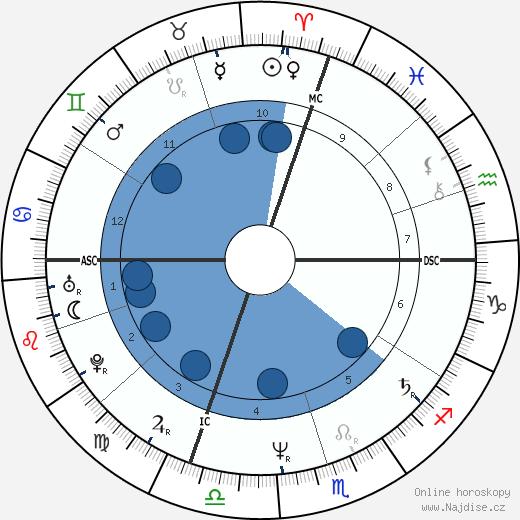 Seve Ballesteros wikipedie, horoscope, astrology, instagram