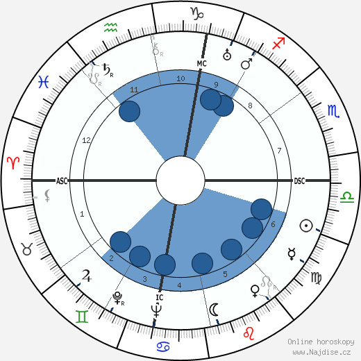 Severo Ochoa wikipedie, horoscope, astrology, instagram