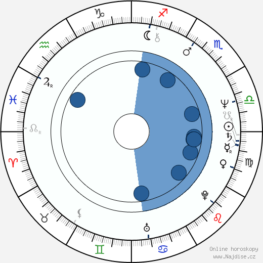Shabana Azmi wikipedie, horoscope, astrology, instagram