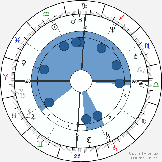 Shakira wikipedie, horoscope, astrology, instagram