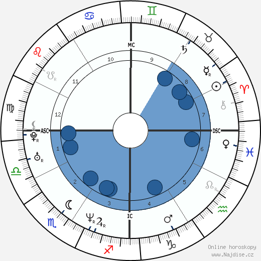 Shannen Doherty wikipedie, horoscope, astrology, instagram