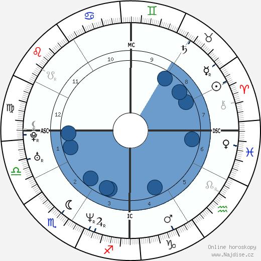 Shannen Doherty wikipedie, horoscope, astrology, instagram