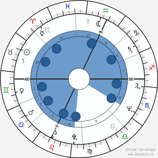 Shannon O'Brien wikipedie, horoscope, astrology, instagram