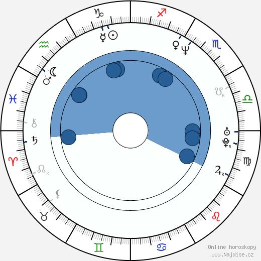 Shannon Sturges wikipedie, horoscope, astrology, instagram