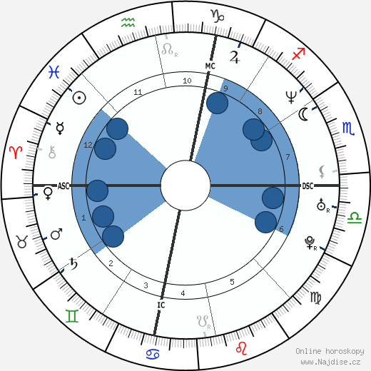Shaquille O'Neal wikipedie, horoscope, astrology, instagram