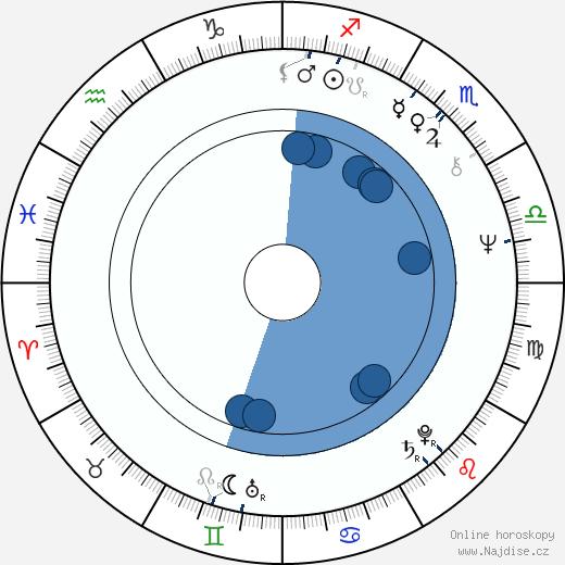 Sharmila Tagore wikipedie, horoscope, astrology, instagram
