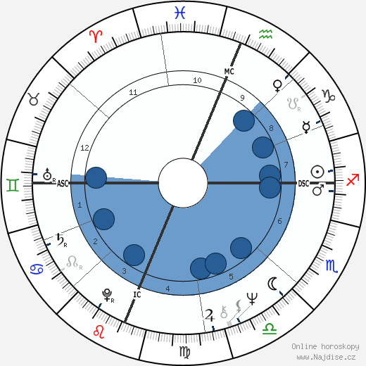 Sharon Lee Percy wikipedie, horoscope, astrology, instagram