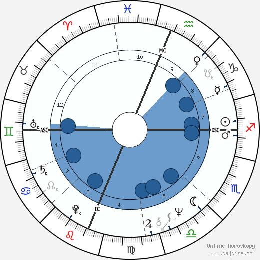 Sharon Lee Percy wikipedie, horoscope, astrology, instagram