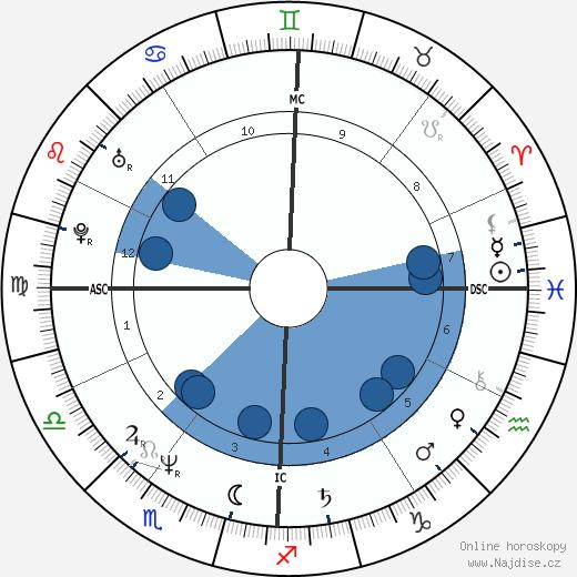 Sharon Stone wikipedie, horoscope, astrology, instagram