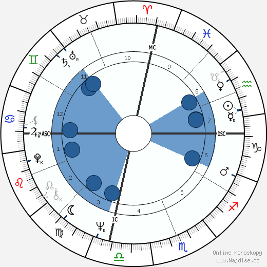 Sharon Tate wikipedie, horoscope, astrology, instagram