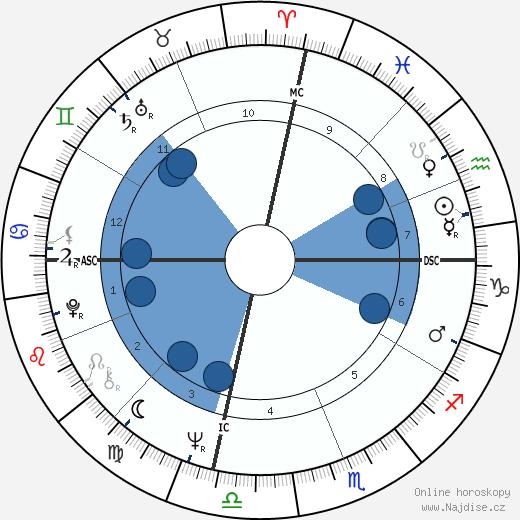 Sharon Tate wikipedie, horoscope, astrology, instagram