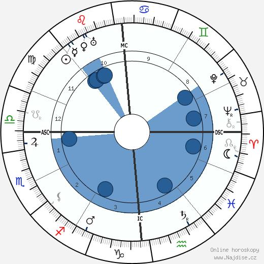 Shaul Tchernichovsky wikipedie, horoscope, astrology, instagram