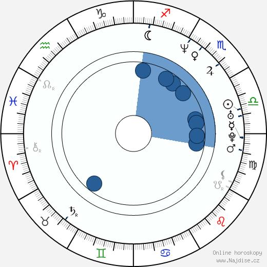 Shauna MacDonald wikipedie, horoscope, astrology, instagram