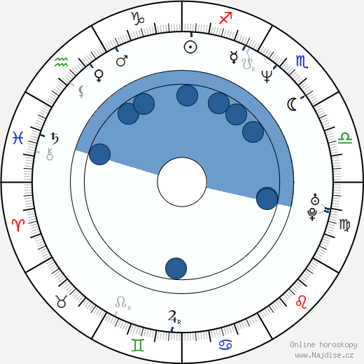 Shawn Christian wikipedie, horoscope, astrology, instagram