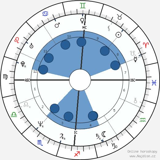 Sheena Easton wikipedie, horoscope, astrology, instagram