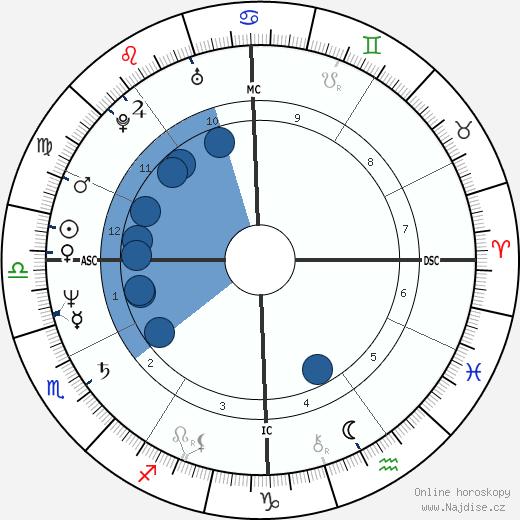 Sheila Martines wikipedie, horoscope, astrology, instagram
