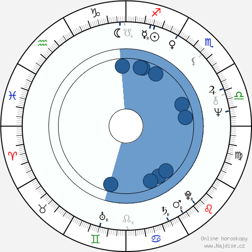 Shekhar Kapur wikipedie, horoscope, astrology, instagram