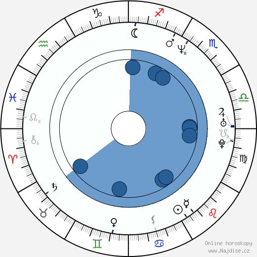Sheldon Yamkovy wikipedie, horoscope, astrology, instagram