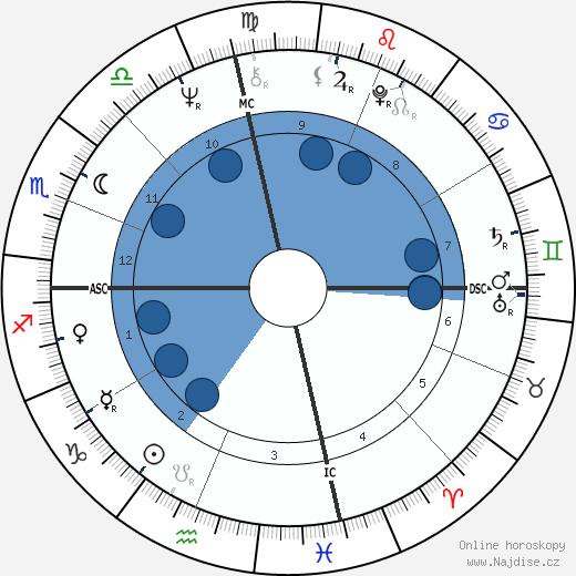 Shelley Fabares wikipedie, horoscope, astrology, instagram