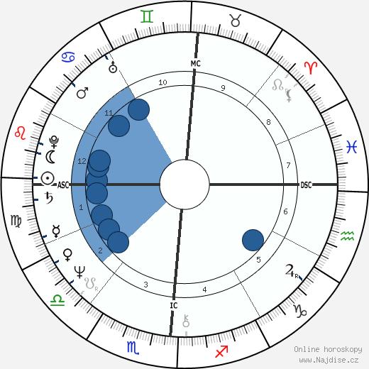 Shelley Long wikipedie, horoscope, astrology, instagram