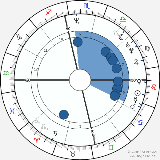 Shen Tong wikipedie, horoscope, astrology, instagram