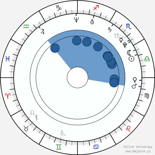 Sherlyn wikipedie, horoscope, astrology, instagram